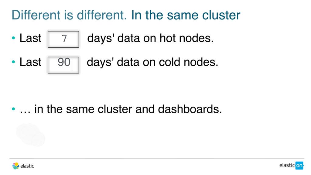 • Last 7 days' data on hot nodes. • Last 90 day...