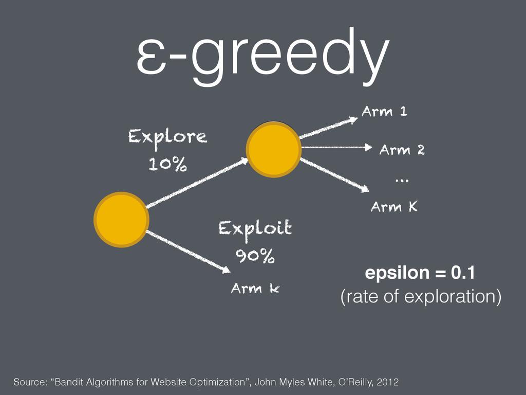 """ε-greedy Source: """"Bandit Algorithms for Website..."""