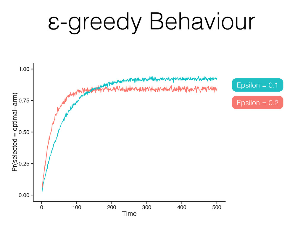 ε-greedy Behaviour 0.00 0.25 0.50 0.75 1.00 0 1...