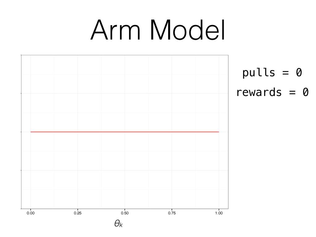 Arm Model 0.50 0.75 1.00 1.25 1.50 0.00 0.25 0....