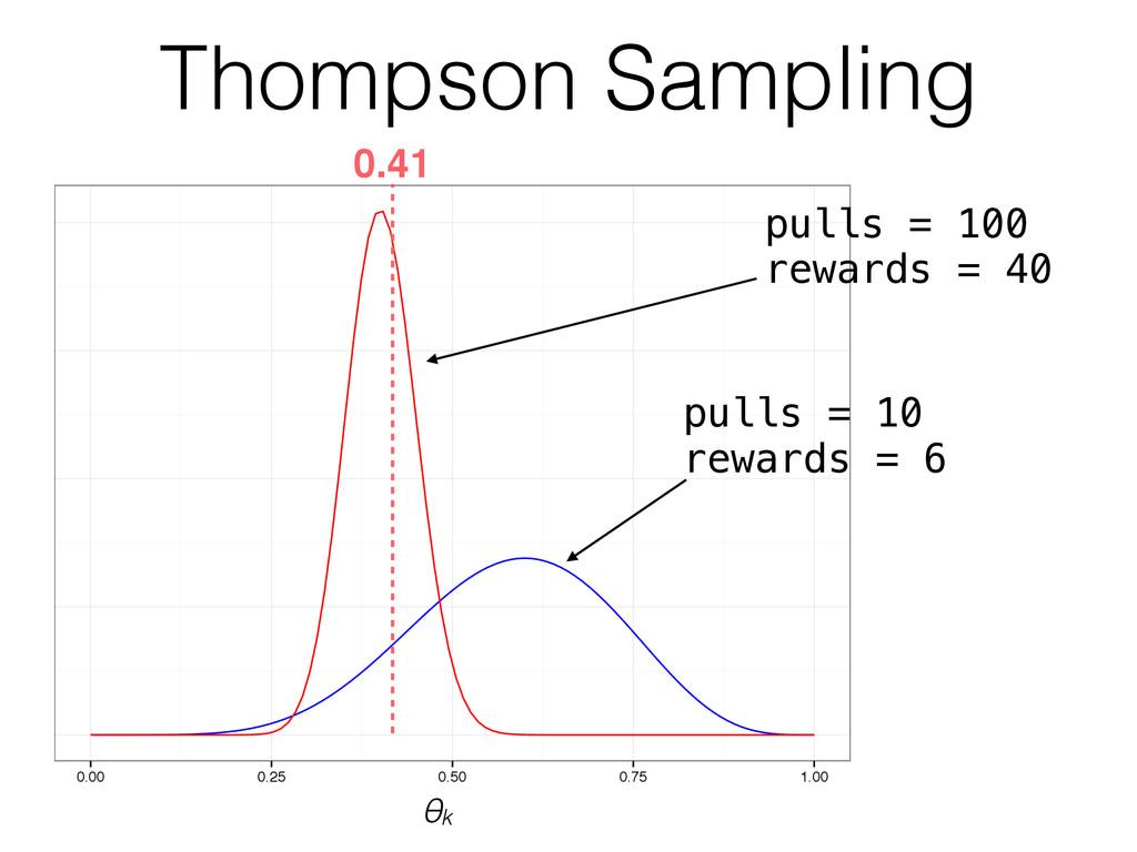 Thompson Sampling 0 2 4 6 8 0.00 0.25 0.50 0.75...
