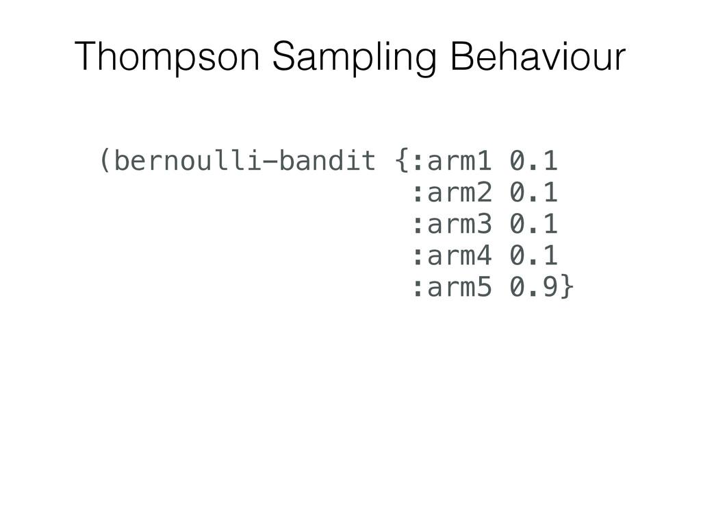 Thompson Sampling Behaviour (bernoulli-bandit {...