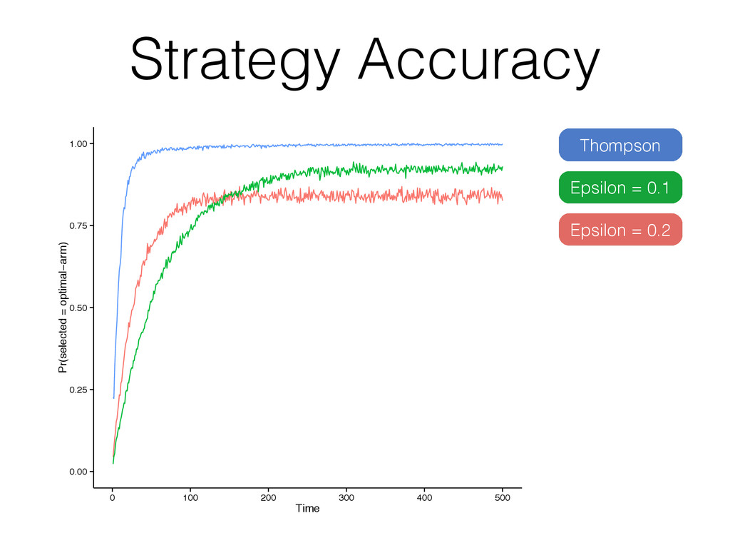 Strategy Accuracy 0.00 0.25 0.50 0.75 1.00 0 10...