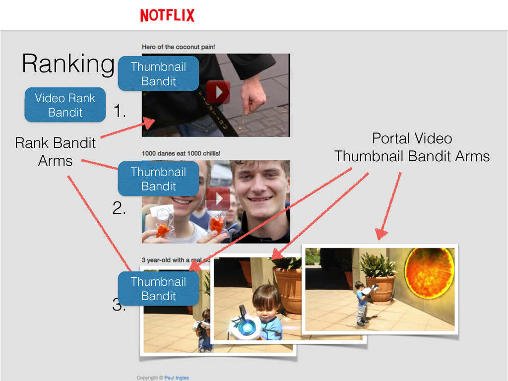 Ranking 1. 2. 3. Portal Video Thumbnail Bandit...