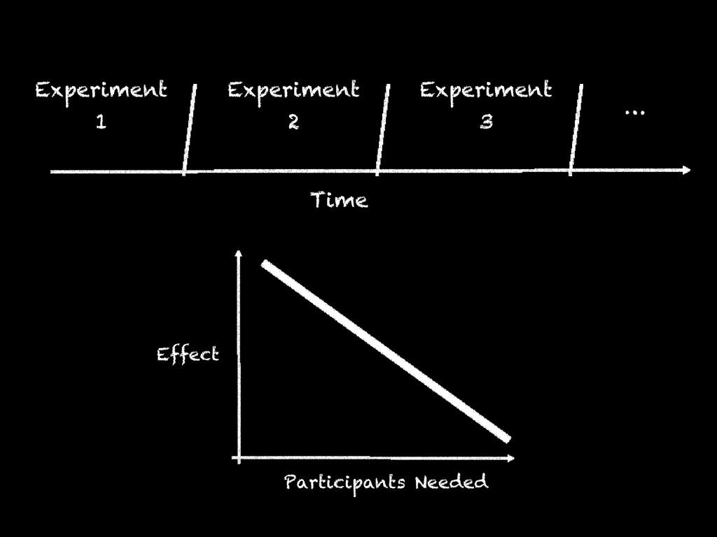 Experiment 1 Time Experiment 2 Experiment 3 … P...