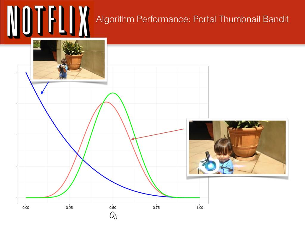 Algorithm Performance: Portal Thumbnail Bandit ...