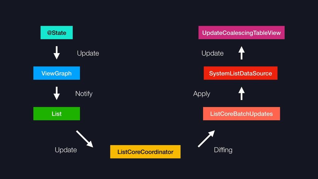 ViewGraph @State ListCoreCoordinator SystemList...