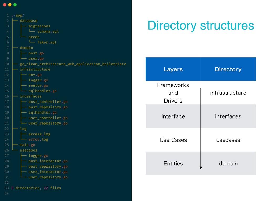 Directory structures -BZFST %JSFDUPSZ 'SBNFXPSL...