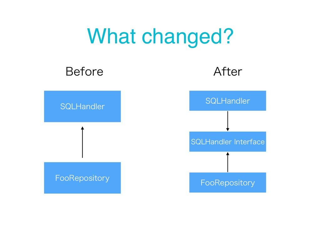 What changed? 42-)BOEMFS 'PP3FQPTJUPSZ #FGPSF ...