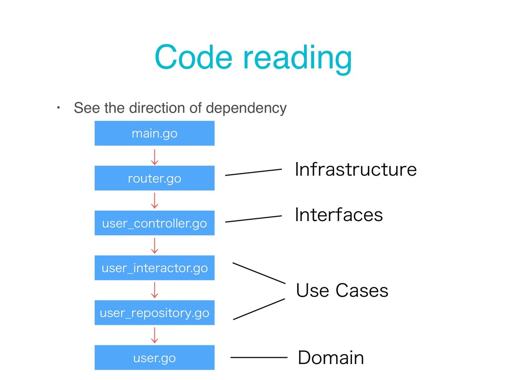 Code reading • See the direction of dependency ...