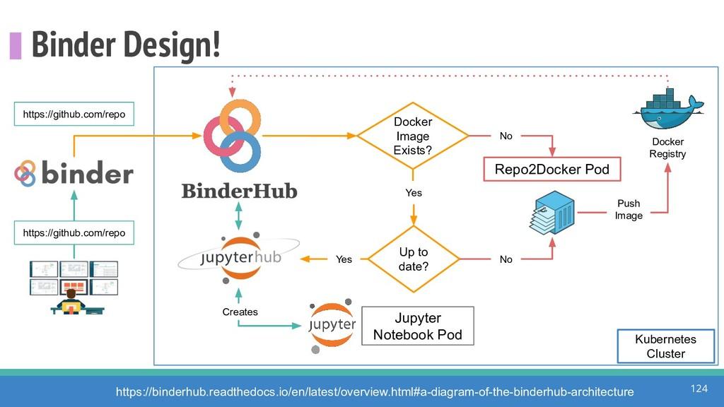 Binder Design! 124 Repo2Docker Pod https://gith...
