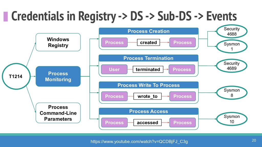 Credentials in Registry -> DS -> Sub-DS -> Even...