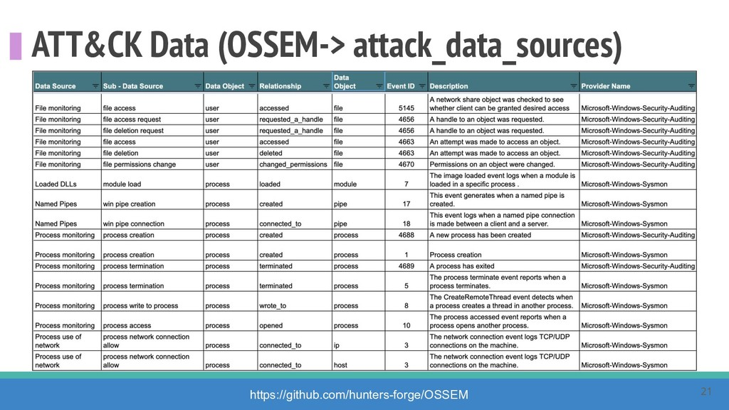 ATT&CK Data (OSSEM-> attack_data_sources) https...