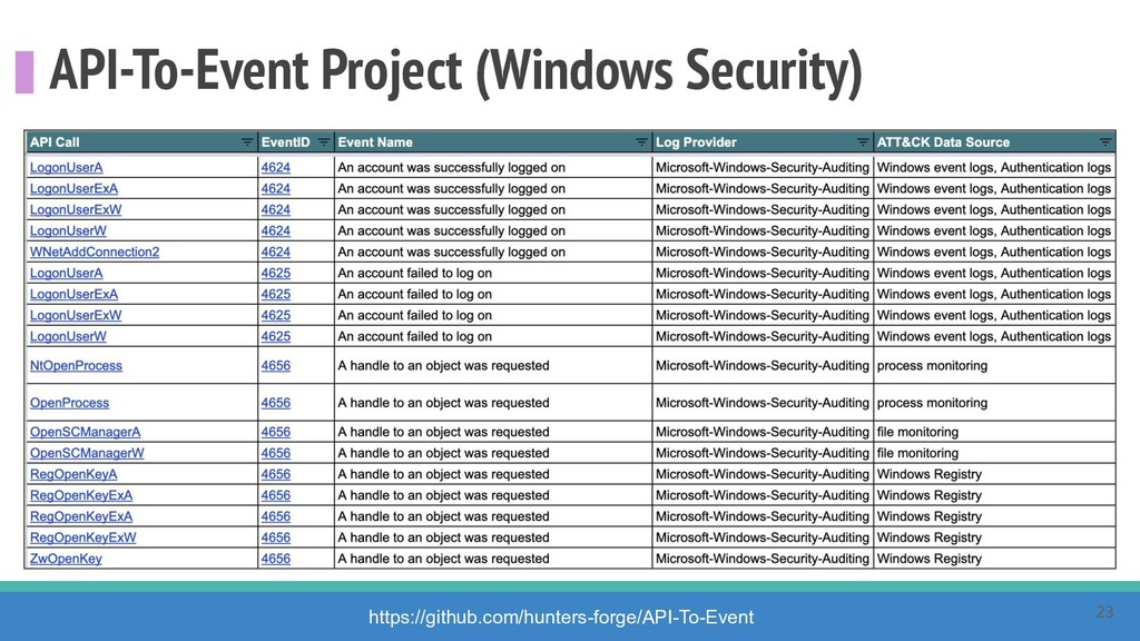 API-To-Event Project (Windows Security) https:/...