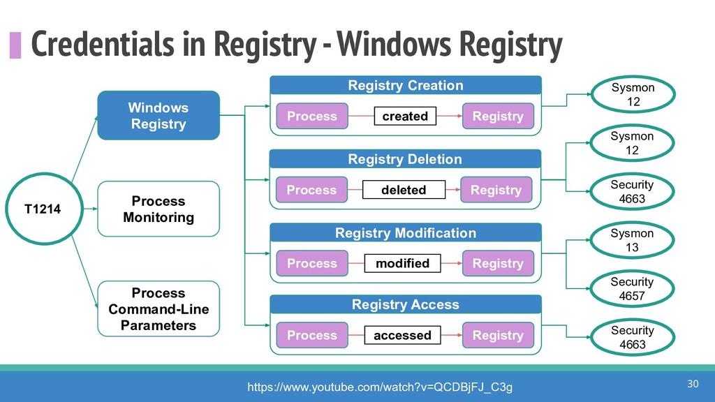Credentials in Registry - Windows Registry 30 h...