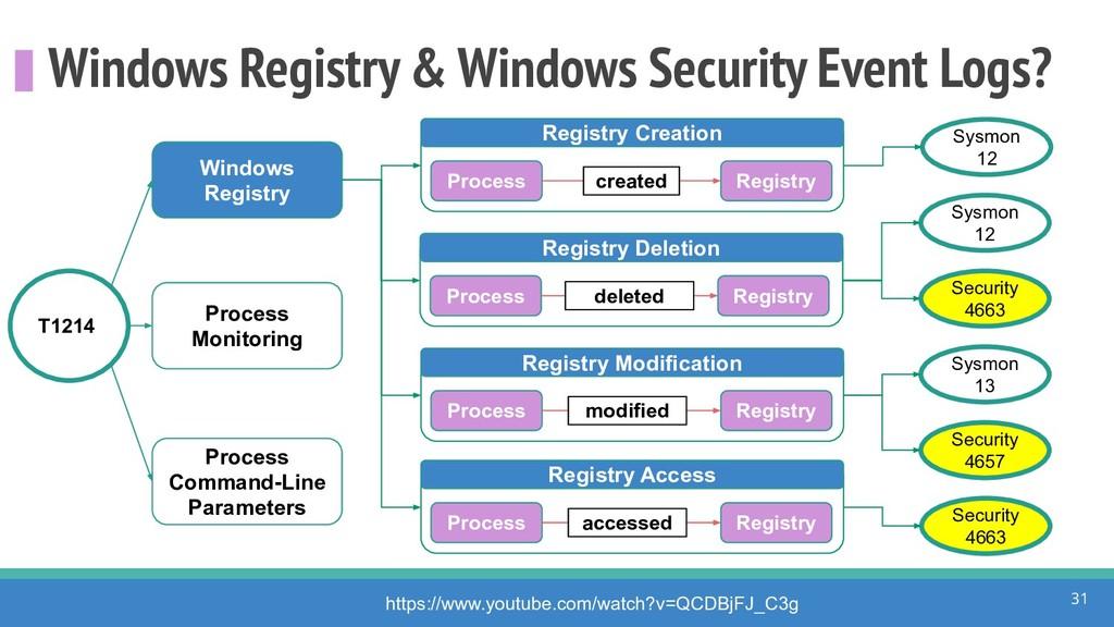 Windows Registry & Windows Security Event Logs?...