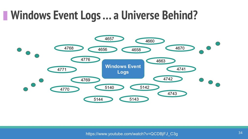 Windows Event Logs … a Universe Behind? 34 http...
