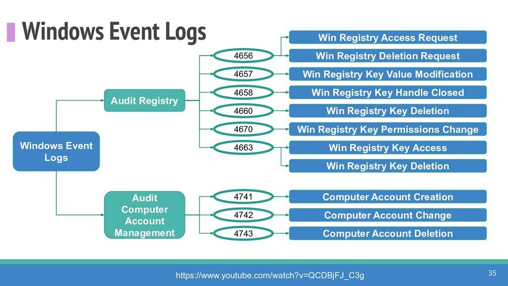 Windows Event Logs 35 Windows Event Logs 4656 h...