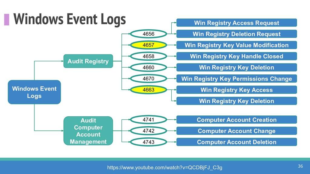 Windows Event Logs 36 Windows Event Logs 4656 h...