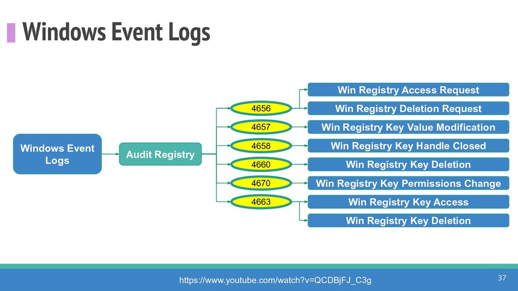 Windows Event Logs 37 Windows Event Logs 4656 h...