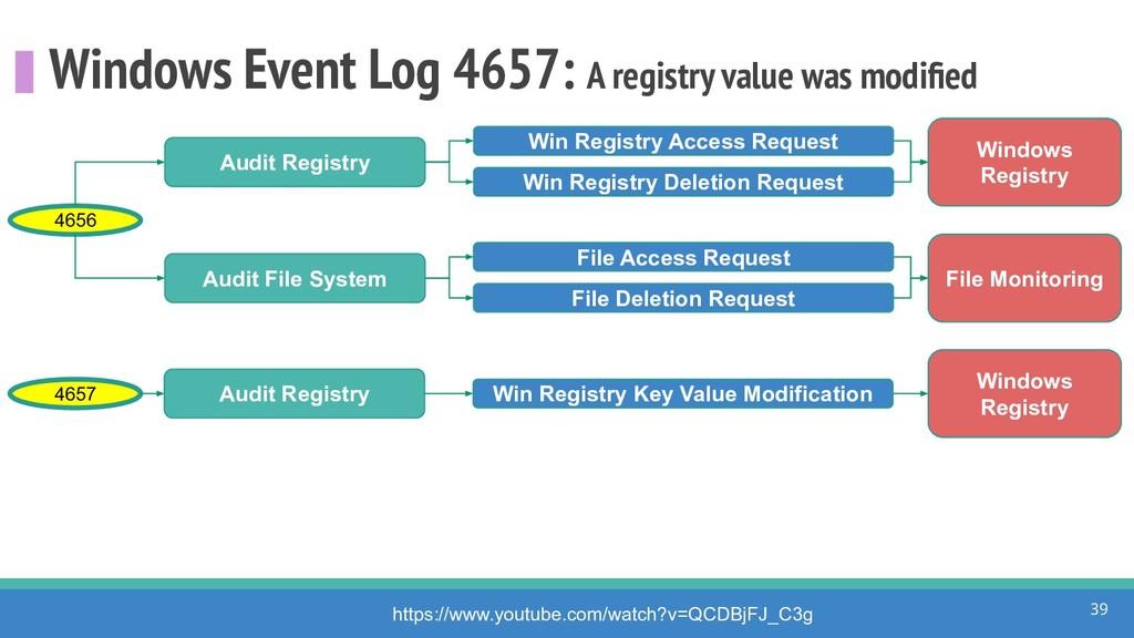 Windows Event Log 4657: A registry value was mo...