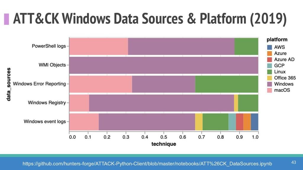 ATT&CK Windows Data Sources & Platform (2019) 4...