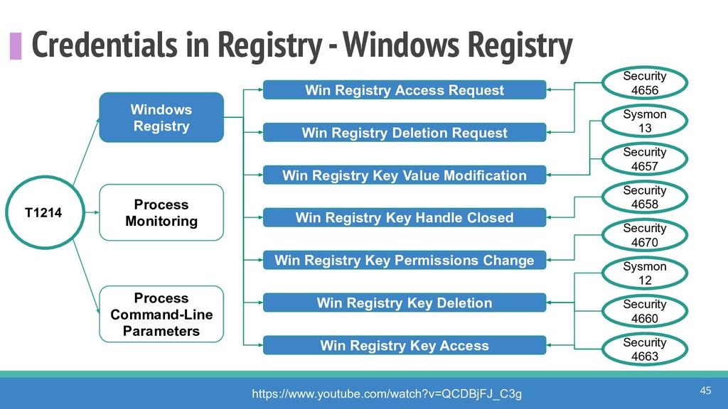 Credentials in Registry - Windows Registry 45 h...