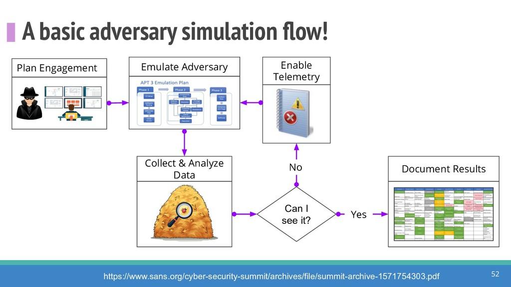 A basic adversary simulation flow! 52 https://ww...