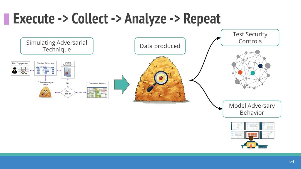 Execute -> Collect -> Analyze -> Repeat 64 Mode...