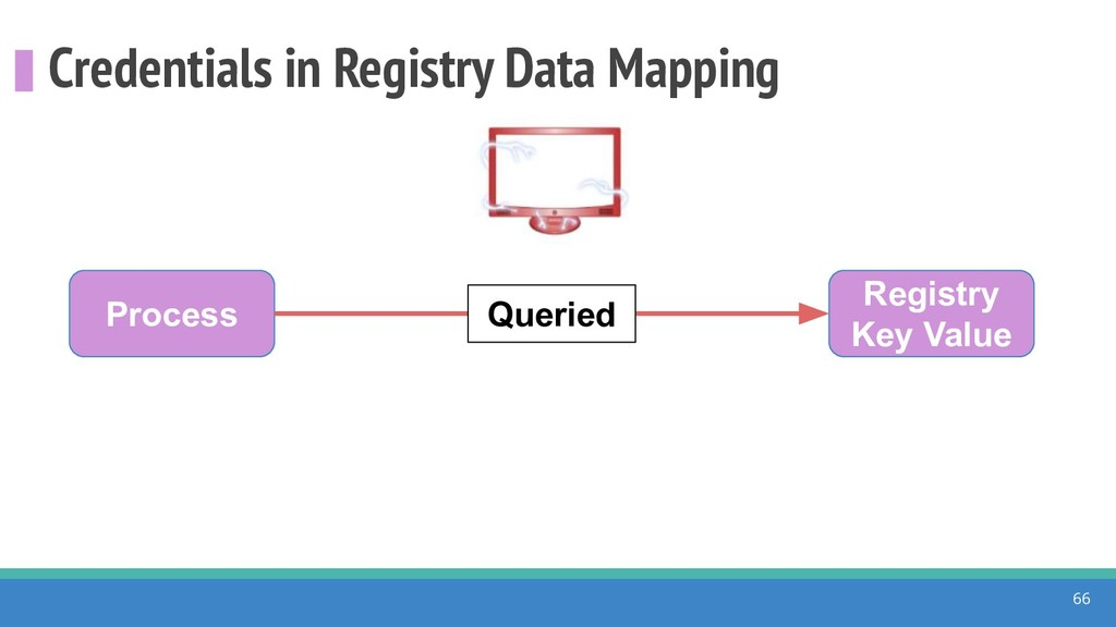 Credentials in Registry Data Mapping 66 Process...