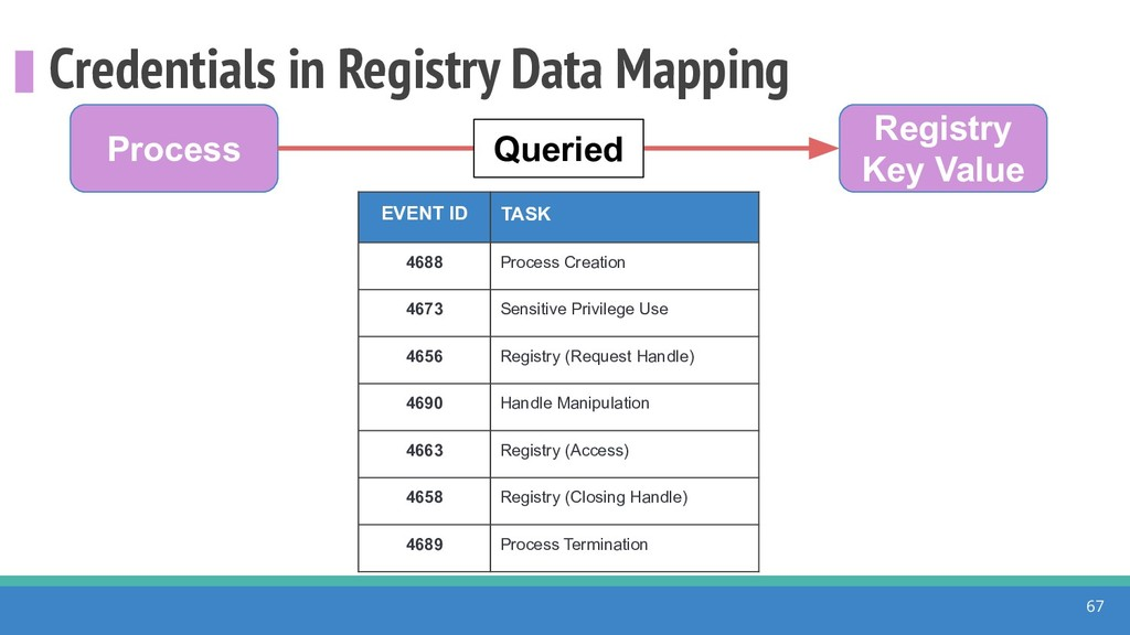 Credentials in Registry Data Mapping 67 Process...