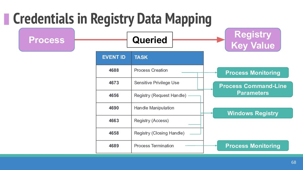Credentials in Registry Data Mapping 68 Process...