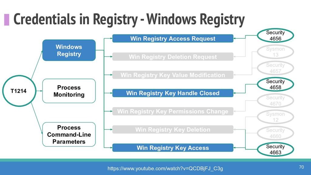 Credentials in Registry - Windows Registry 70 h...