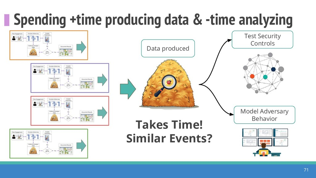 Spending +time producing data & -time analyzing...