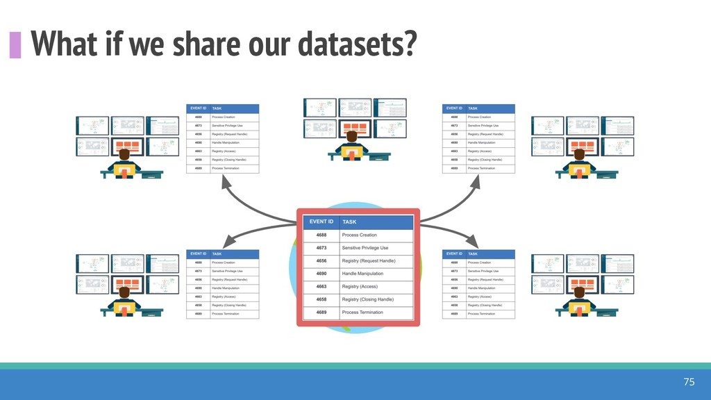 What if we share our datasets? 75