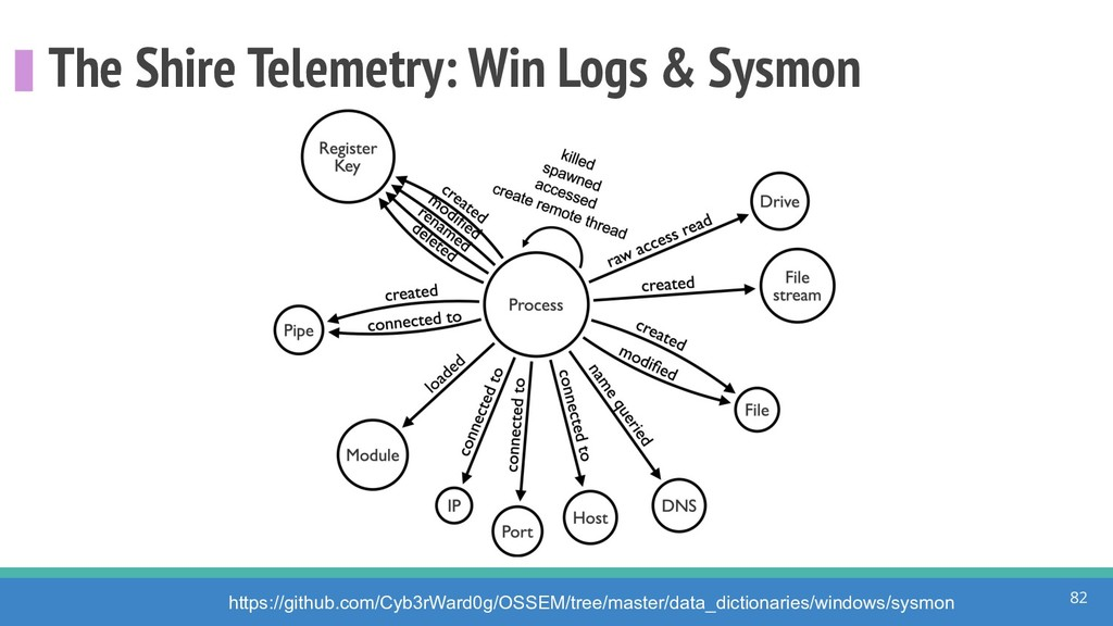 The Shire Telemetry: Win Logs & Sysmon 82 https...