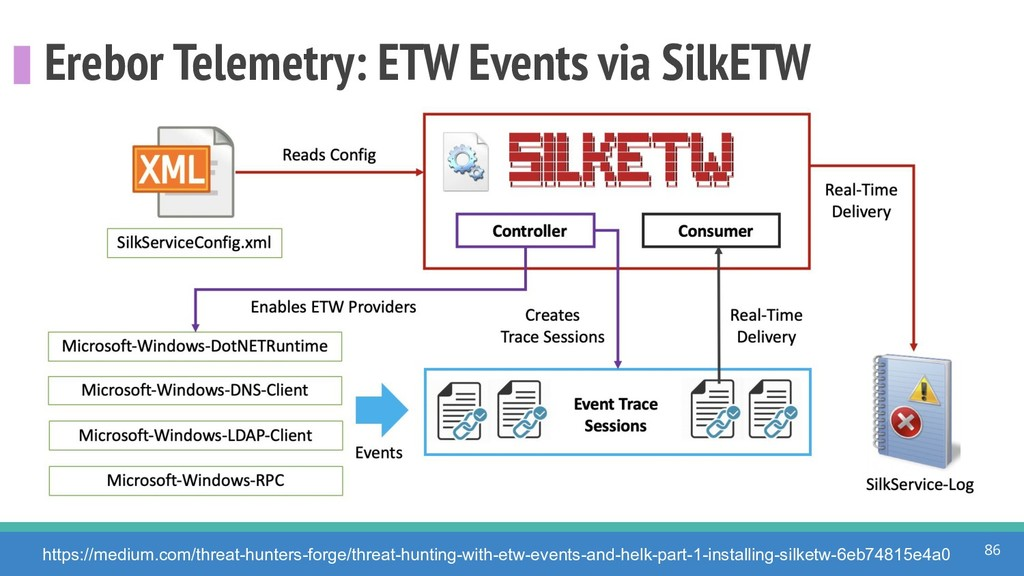 Erebor Telemetry: ETW Events via SilkETW 86 htt...