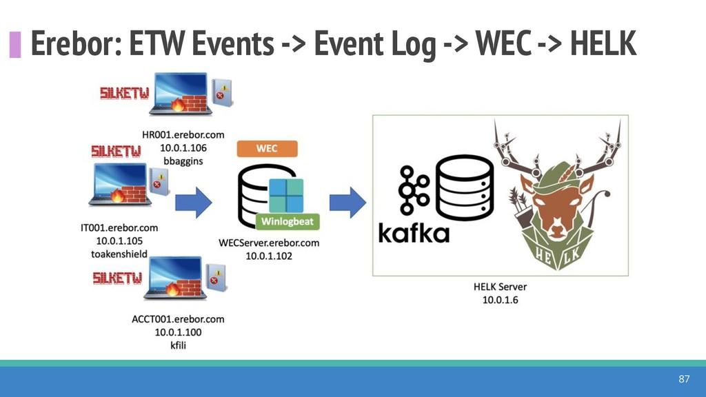 Erebor: ETW Events -> Event Log -> WEC -> HELK ...