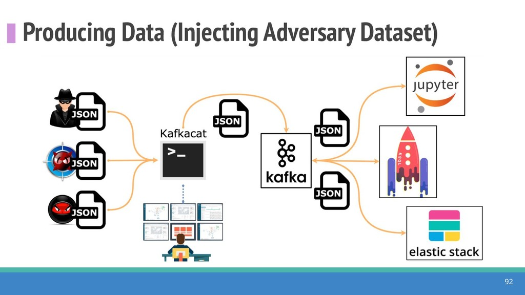 Producing Data (Injecting Adversary Dataset) 92