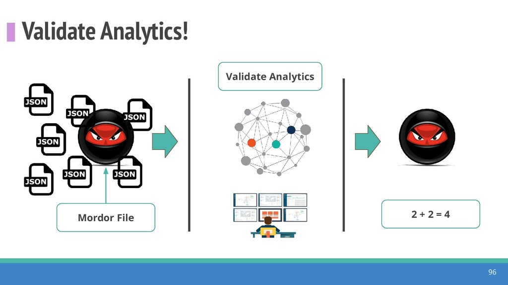 Validate Analytics! 96 Mordor File Validate Ana...