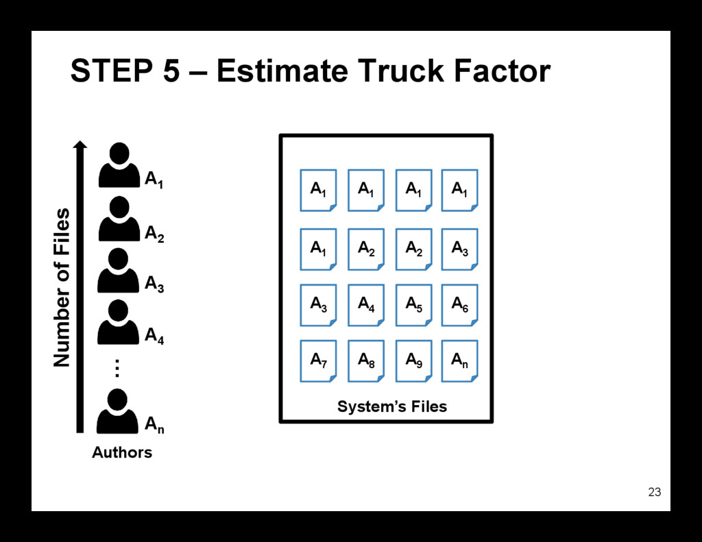 STEP 5 – Estimate Truck Factor 23 A1 A1 A1 A1 A...