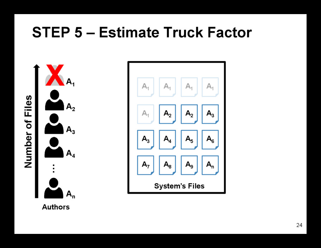 STEP 5 – Estimate Truck Factor 24 System's File...