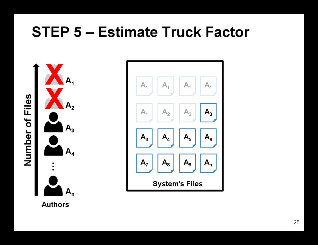 STEP 5 – Estimate Truck Factor 25 System's File...