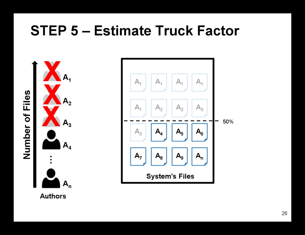STEP 5 – Estimate Truck Factor 26 System's File...