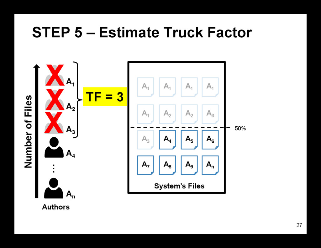 STEP 5 – Estimate Truck Factor 27 System's File...