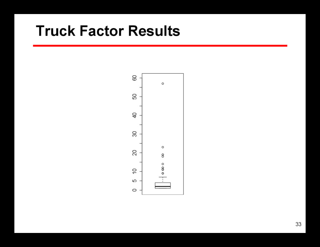 33 Truck Factor Results 0 5 10 20 30 40 50 60
