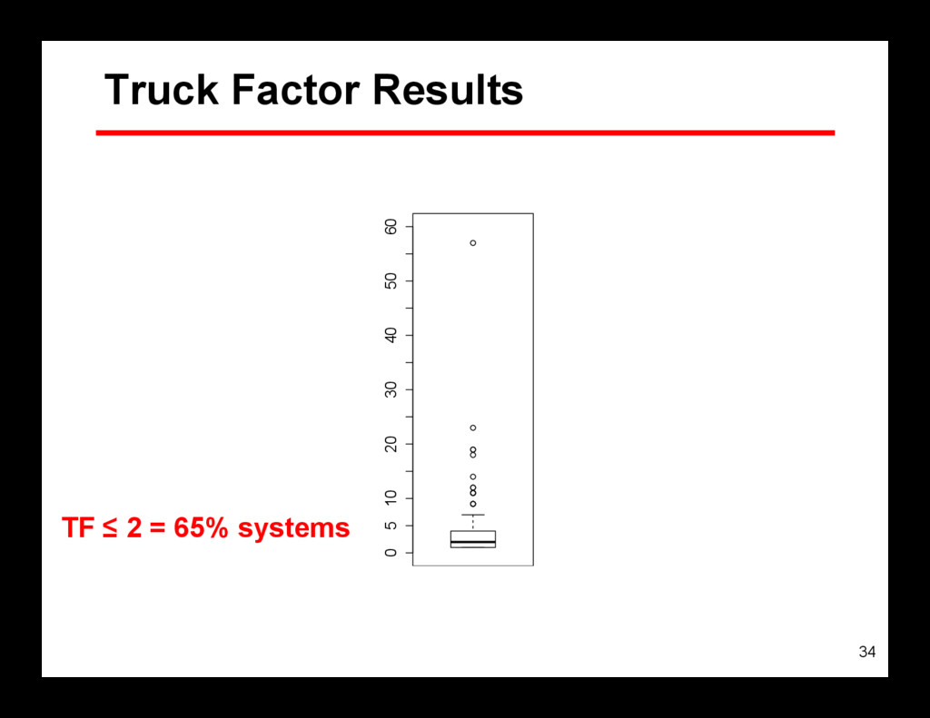 34 Truck Factor Results TF ≤ 2 = 65% systems 0 ...