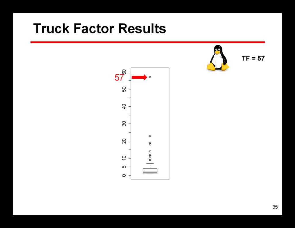 35 0 5 10 20 30 40 50 60 Truck Factor Results 5...