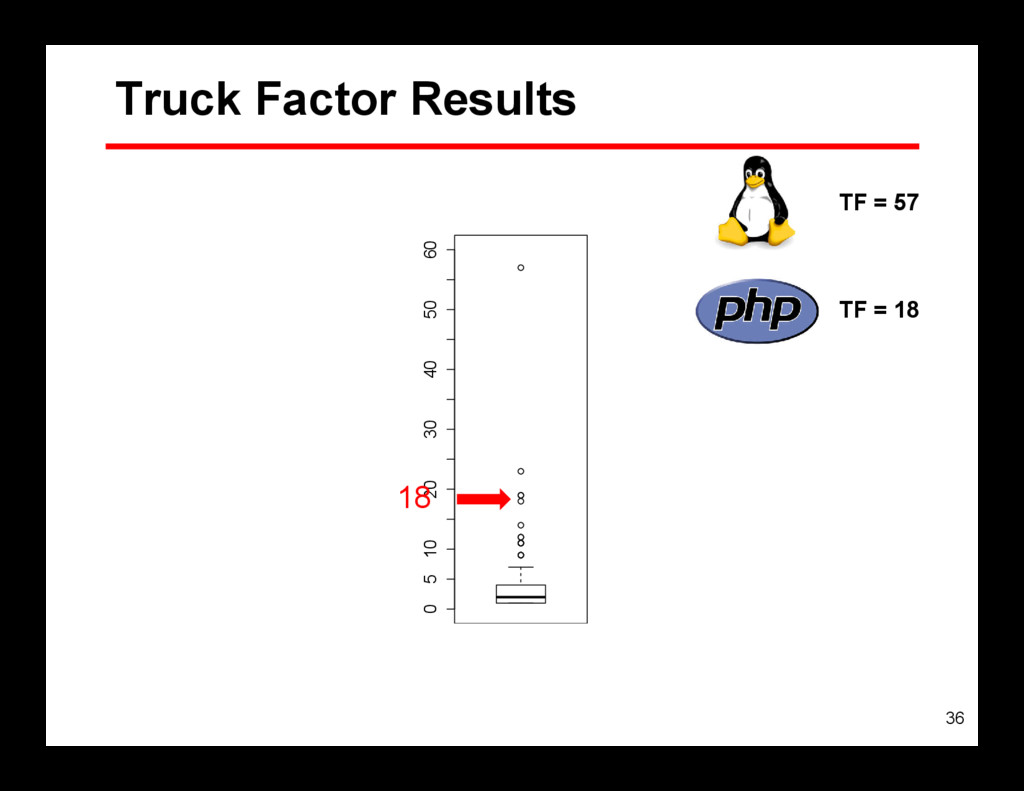 36 0 5 10 20 30 40 50 60 Truck Factor Results 1...