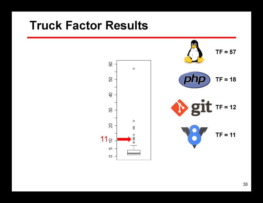 38 0 5 10 20 30 40 50 60 Truck Factor Results 1...